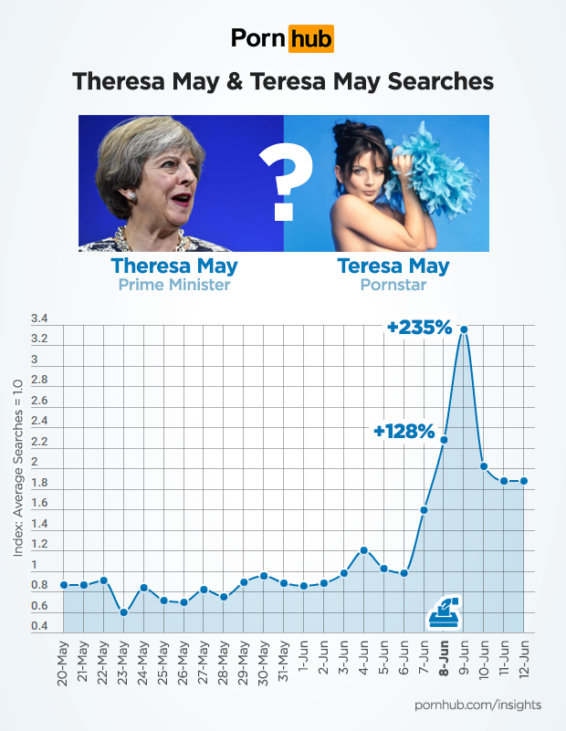 Comparison between Theresa May and Teresa May