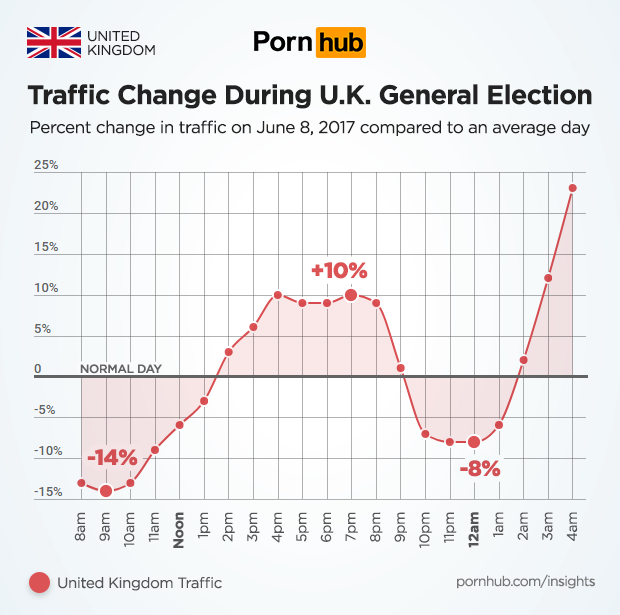 Pornhub viewing on election day