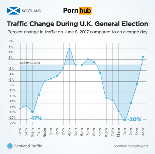 Scotland Pornhub figures on election day