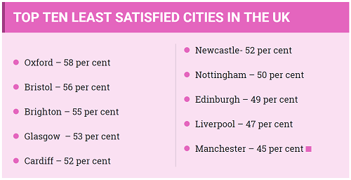 Only two Scottish cities made the list!